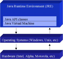 graphics of Java platform archietecture for Java developers, programmers, coders for Java programming development on Windows, Android, Blackberry.